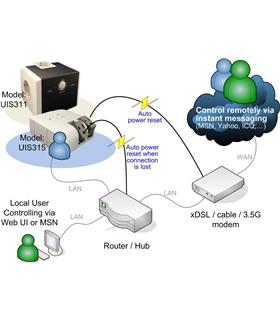 Tomada com sistema interrupto por internet - UIS311 - UIS311